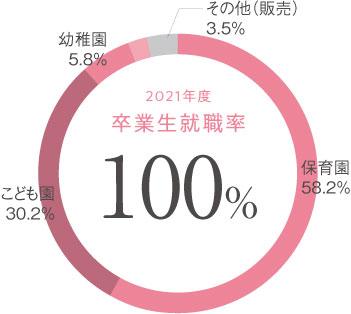 幼児教育学科 卒業生就職率円グラフ