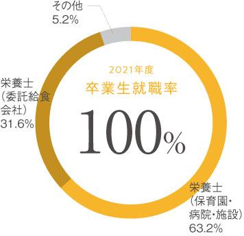 生活創造学科 栄養士コース 卒業生就職率円グラフ