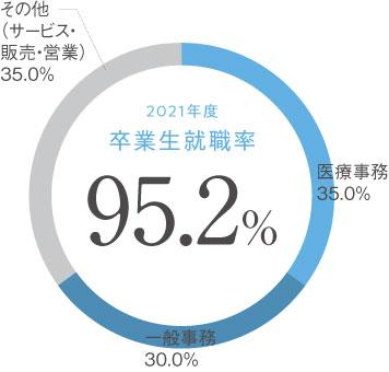 生活創造学科 ビジネス・医療秘書コース 卒業生就職率円グラフ